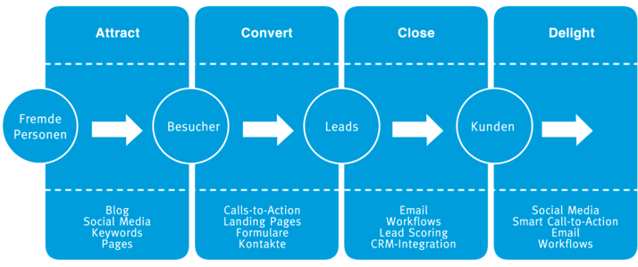 Was ist das Resultat von Inbound Marketing?