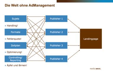 Was ist ein AdServer? Campaign Management und AdServing