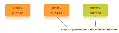 Wie funktioniert das Pricing bei RTB Real Time Bidding Kampagnen?