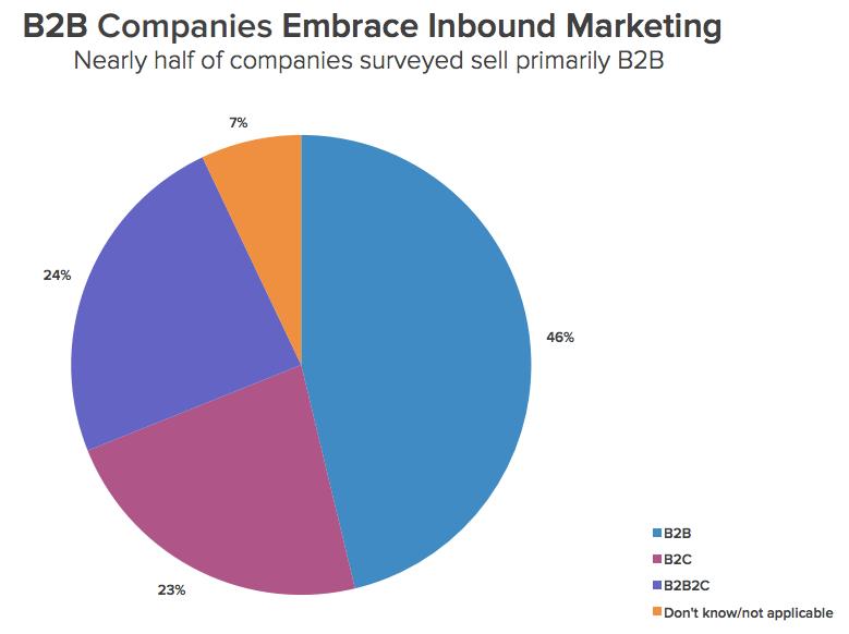 B2B_grösstes_Segment_von_Inbound_Marketing_Umsetzungen