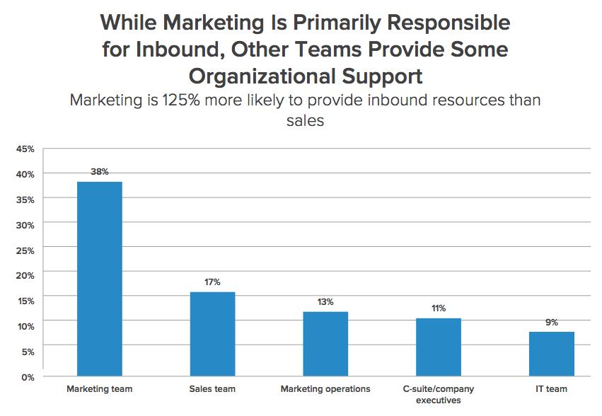Woher-kommt-unternehmens-intern-der-groesste-support-für-inbound-marketing