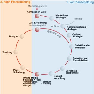 Kriterien und Merkmale Online Briefing Display/Banner Werbung, Teil 1
