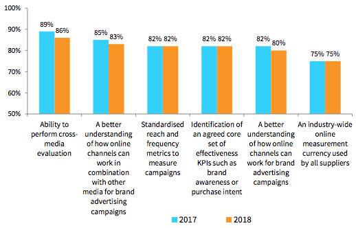 Digital Brand Advertising and Measurement, Report June 2018