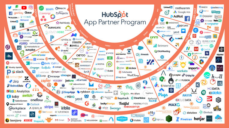 HubSpot App Ecosystem