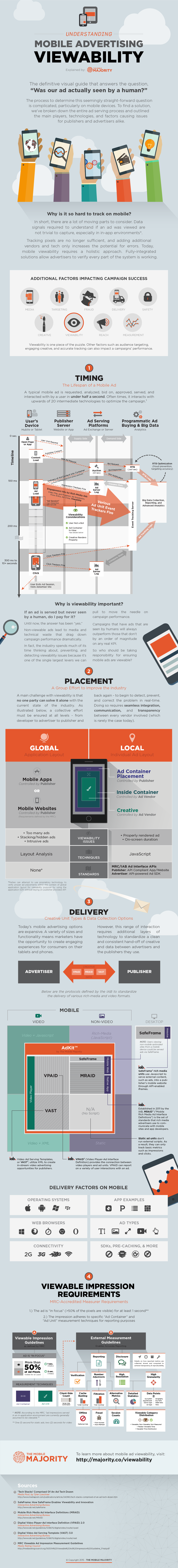 Viewability im Mobile Advertising.